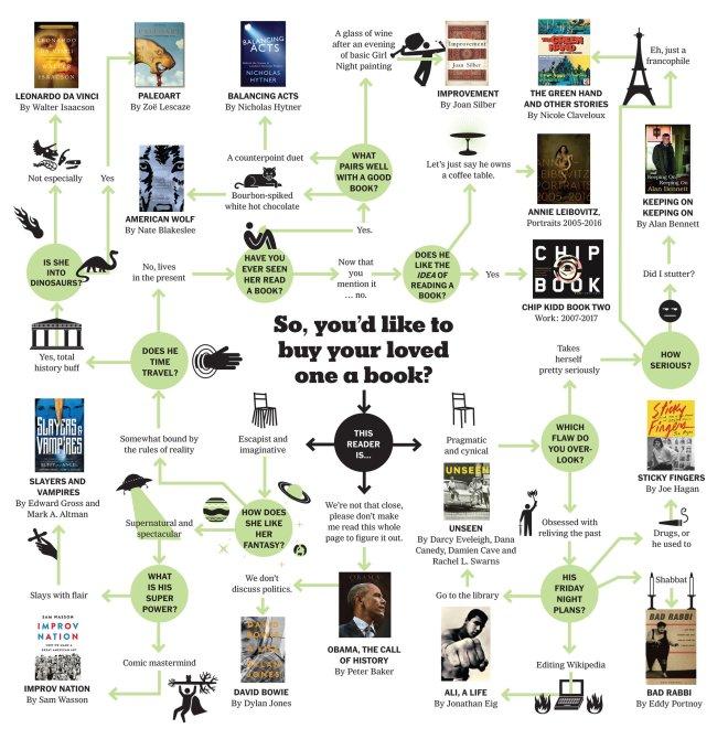 Book Gift Flow Chart